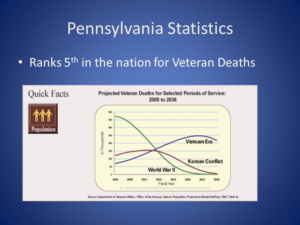 Veterans in VA Health care A VA Facility should be considered before a community facility Reasons for Inpatient Admissions for Hospice and Palliative Care Uncontrolled Symptoms Inadequate Care or No Caregiver Caregiver Burden