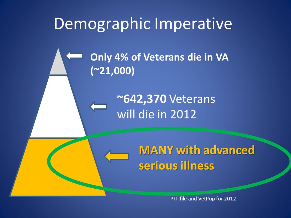 Demographic Imperative Only 4% of Veterans die in VA (~21,000) ~642,370 Veterans will die in 2012 PTF file and VetPop for 2012 MANY with advanced seri