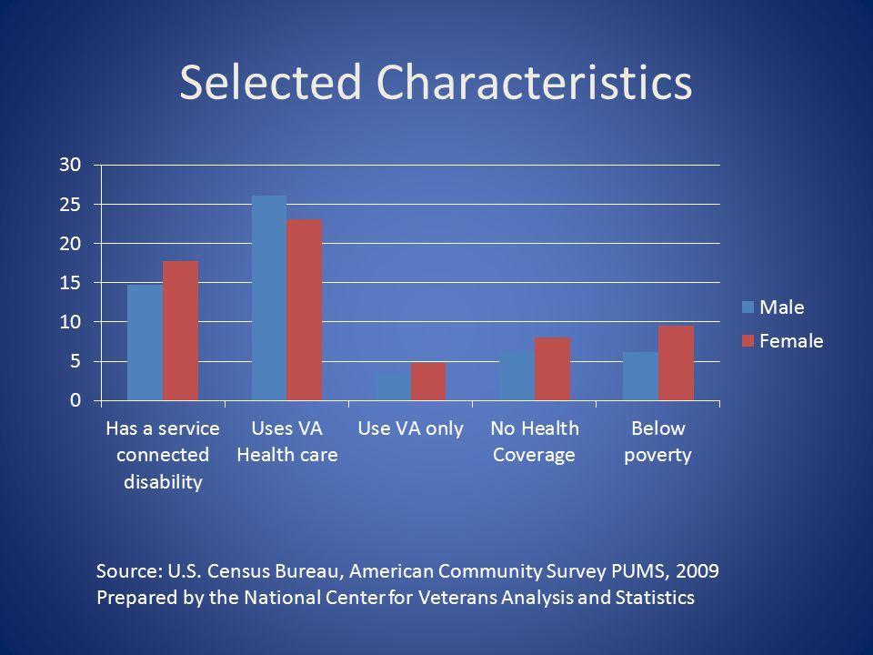 Selected Characteristics Source: U.S. Census Bureau, American Community Survey PUMS, 2009 Prepared by the National Center for Veterans Analysis and St