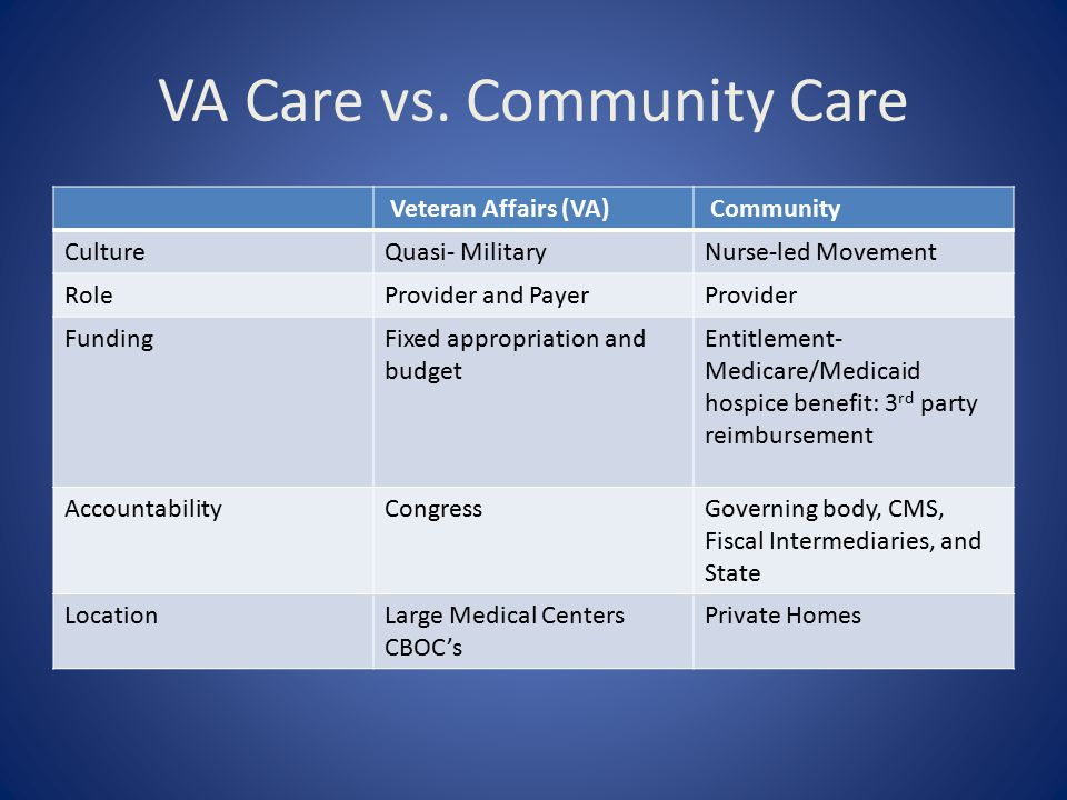 VA Care vs. Community Care Veteran Affairs (VA) Community CultureQuasi- MilitaryNurse-led Movement RoleProvider and PayerProvider FundingFixed appropr