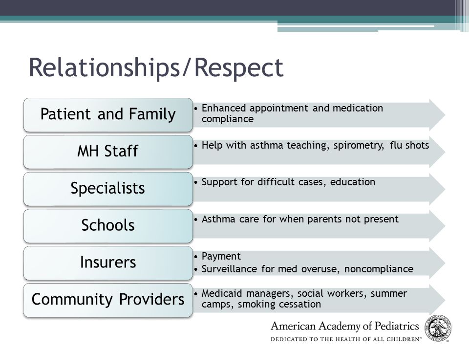 Relationships/Respect Enhanced appointment and medication compliance Patient and Family Help with asthma teaching, spirometry, flu shots MH Staff Support for difficult cases, education Specialists Asthma care for when parents not present Schools Payment Surveillance for med overuse, noncompliance Insurers Medicaid managers, social workers, summer camps, smoking cessation Community Providers