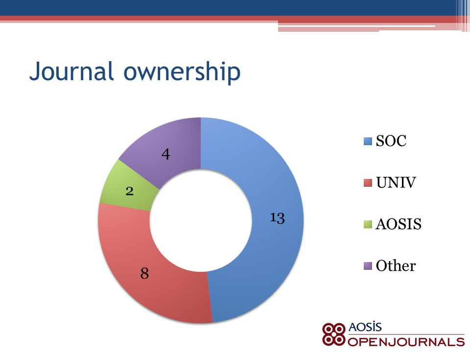 Journal ownership