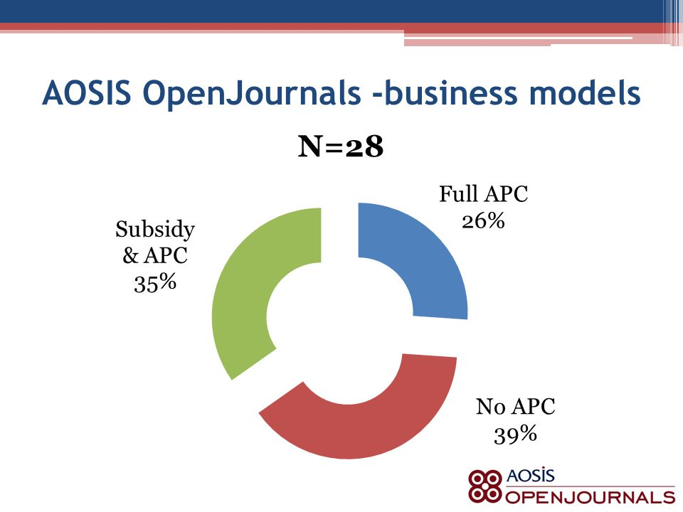 AOSIS OpenJournals -business models