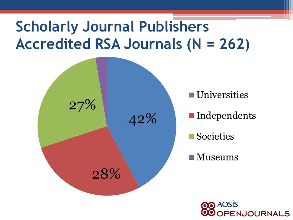 Scholarly Journal Publishers Accredited RSA Journals (N = 262)