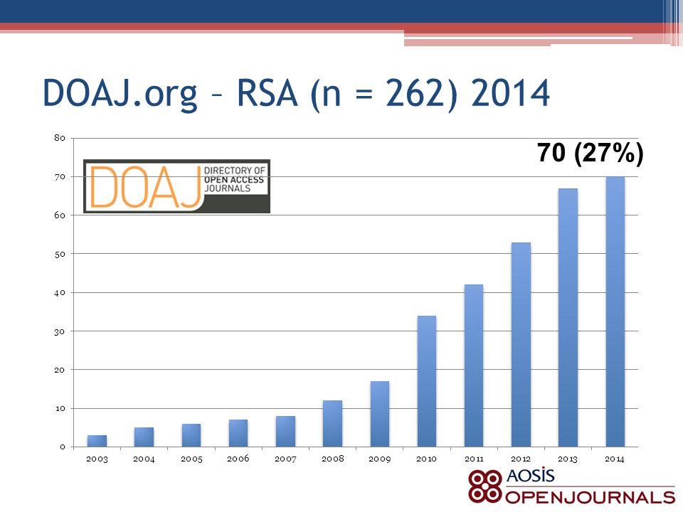 DOAJ.org – RSA (n = 262) 2014 70 (27%)