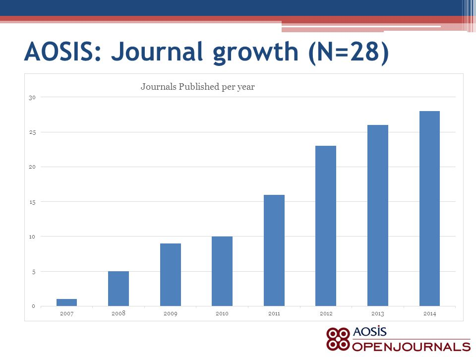 AOSIS: Journal growth (N=28)