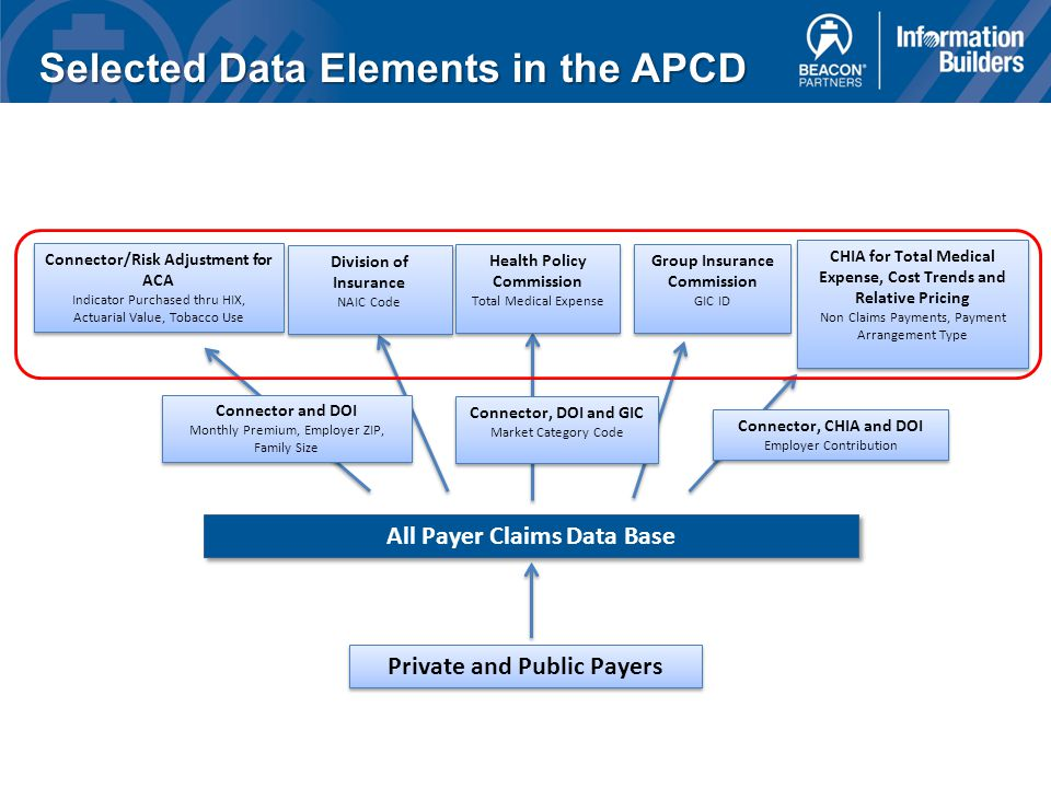 Selected Data Elements in the APCD Connector/Risk Adjustment for ACA Indicator Purchased thru HIX, Actuarial Value, Tobacco Use Division of Insurance NAIC Code Group Insurance Commission GIC ID Group Insurance Commission GIC ID CHIA for Total Medical Expense, Cost Trends and Relative Pricing Non Claims Payments, Payment Arrangement Type Connector and DOI Monthly Premium, Employer ZIP, Family Size Connector, DOI and GIC Market Category Code Connector, DOI and GIC Market Category Code All Payer Claims Data Base Private and Public Payers Connector, CHIA and DOI Employer Contribution Connector, CHIA and DOI Employer Contribution Health Policy Commission Total Medical Expense