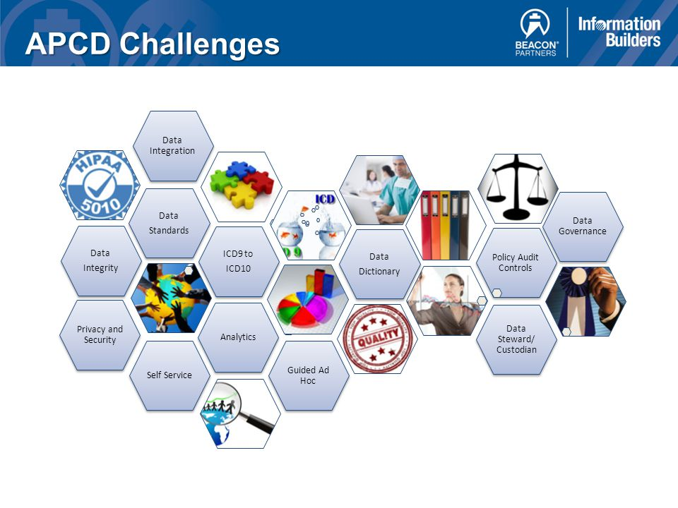 APCD Challenges Data Standards Data Integrity Privacy and Security Self Service Policy Audit Controls Data Integration ICD9 to ICD10 Analytics Data Governance Guided Ad Hoc Data Dictionary Data Steward/ Custodian