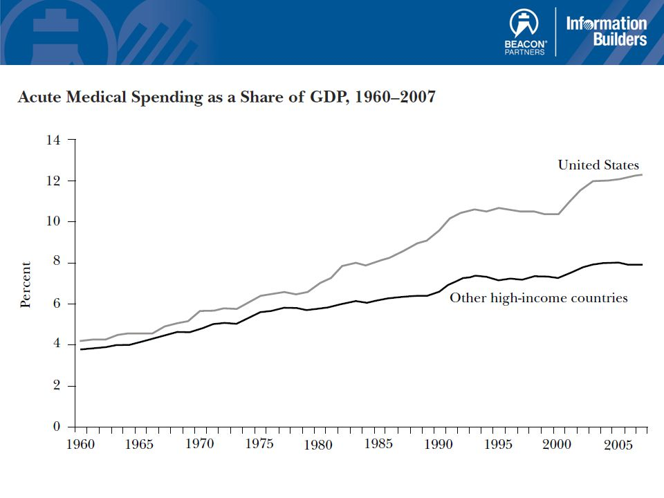 Healthcare Expenditure in USD