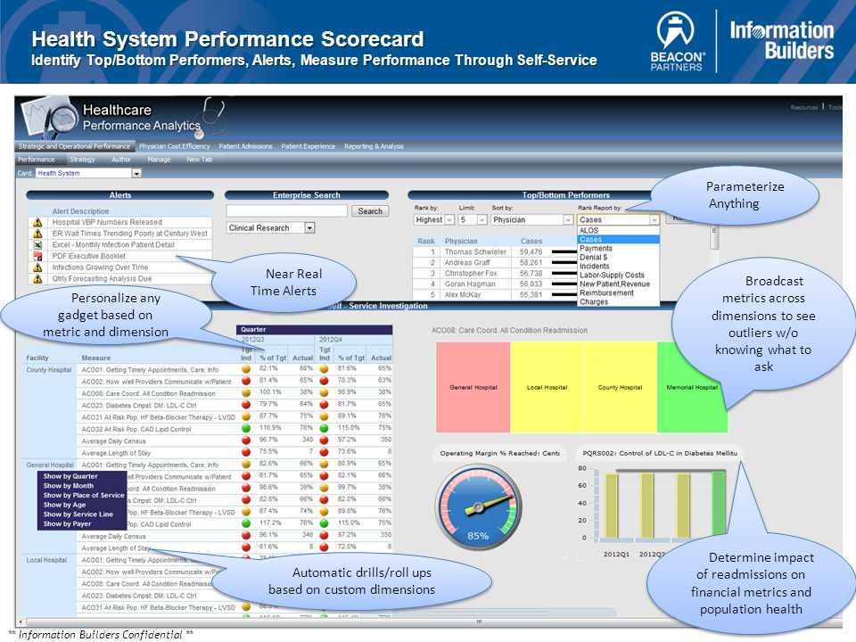** Information Builders Confidential ** Health System Performance Scorecard Identify Top/Bottom Performers, Alerts, Measure Performance Through Self-Service Parameterize Anything Broadcast metrics across dimensions to see outliers w/o knowing what to ask Broadcast metrics across dimensions to see outliers w/o knowing what to ask Automatic drills/roll ups based on custom dimensions Near Real Time Alerts Personalize any gadget based on metric and dimension Determine impact of readmissions on financial metrics and population health Determine impact of readmissions on financial metrics and population health