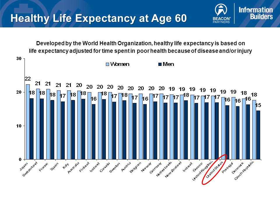 Healthy Life Expectancy at Age 60 Developed by the World Health Organization, healthy life expectancy is based on life expectancy adjusted for time spent in poor health because of disease and/or injury