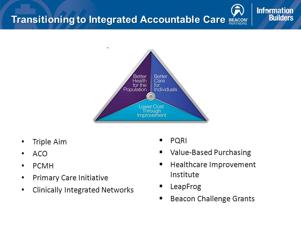 Transitioning to Integrated Accountable Care Triple Aim ACO PCMH Primary Care Initiative Clinically Integrated Networks  PQRI  Value-Based Purchasing  Healthcare Improvement Institute  LeapFrog  Beacon Challenge Grants