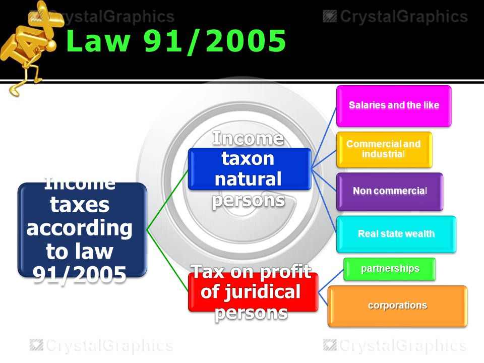 Law 91/2005 Income taxes according to law 91/2005 Income taxon natural persons Salaries and the like Commercial and industria Commercial and industrial Non commercia Non commercial Real state wealth Tax on profit of juridical persons partnerships corporations