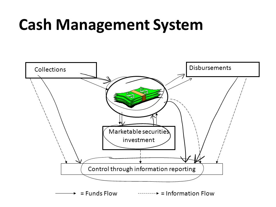 Cash Management System Collections Disbursements Marketable securities investment Control through information reporting = Funds Flow= Information Flow