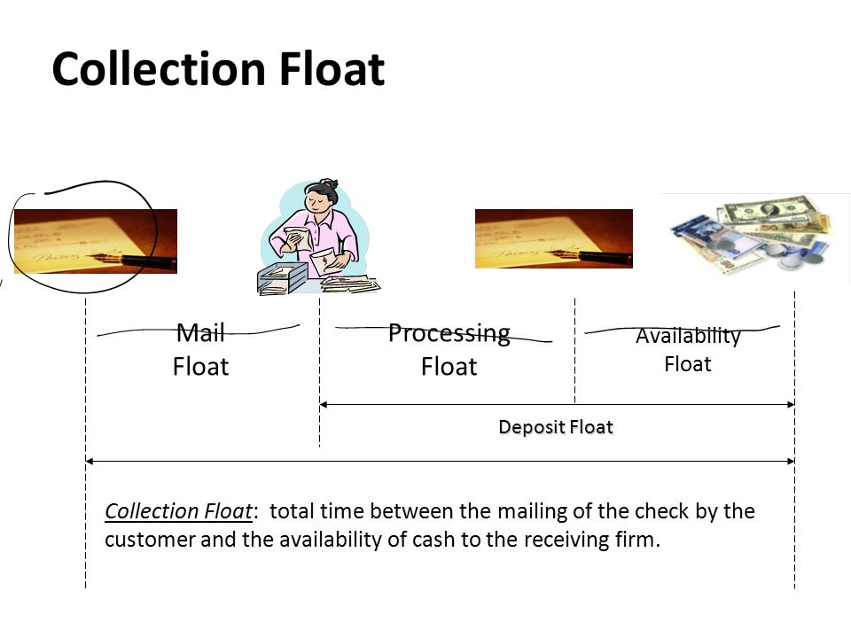 Collection Float Collection Float: total time between the mailing of the check by the customer and the availability of cash to the receiving firm. Pro