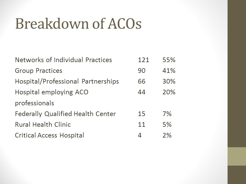 Breakdown of ACOs Networks of Individual Practices 121 55% Group Practices 90 41% Hospital/Professional Partnerships 66 30% Hospital employing ACO 44 20% professionals Federally Qualified Health Center 15 7% Rural Health Clinic 11 5% Critical Access Hospital 4 2%