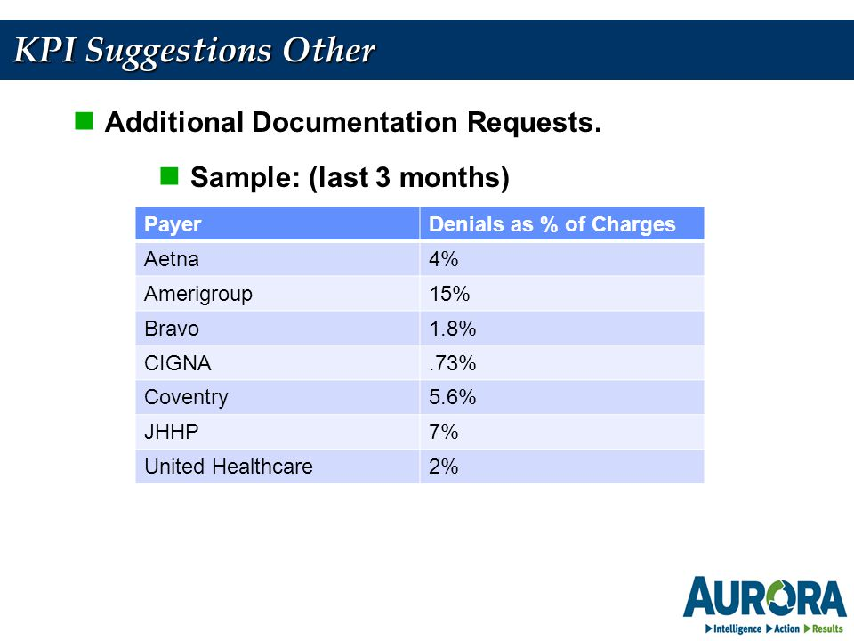 KPI Suggestions Other Additional Documentation Requests.