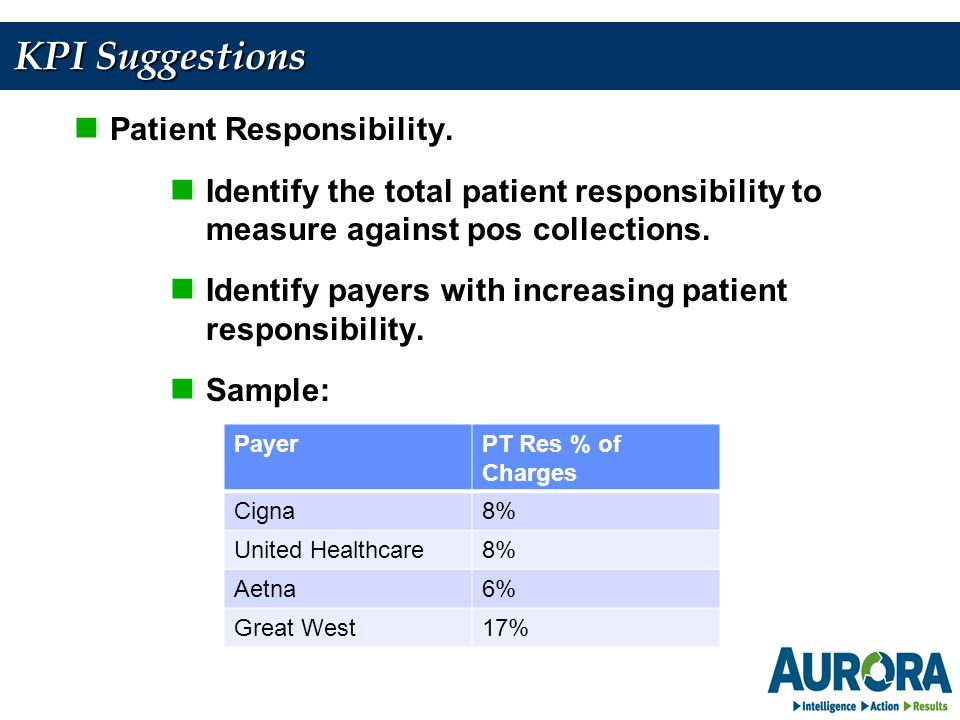 KPI Suggestions Patient Responsibility.