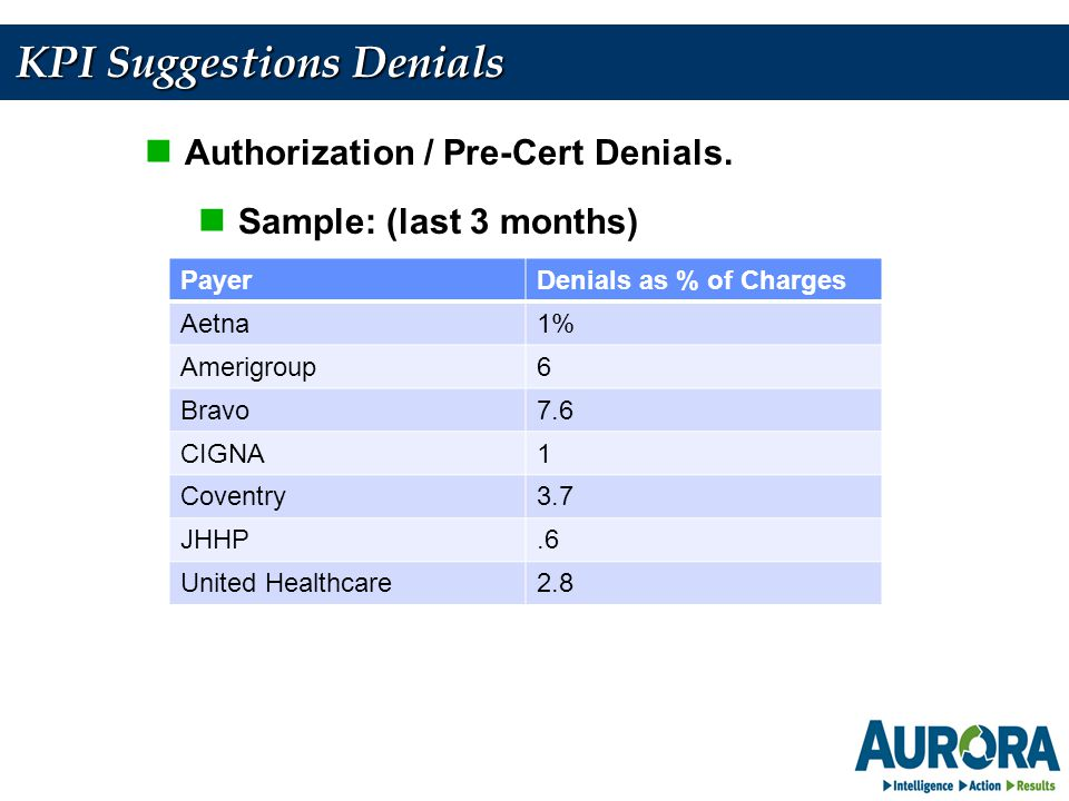 KPI Suggestions Denials Authorization / Pre-Cert Denials.