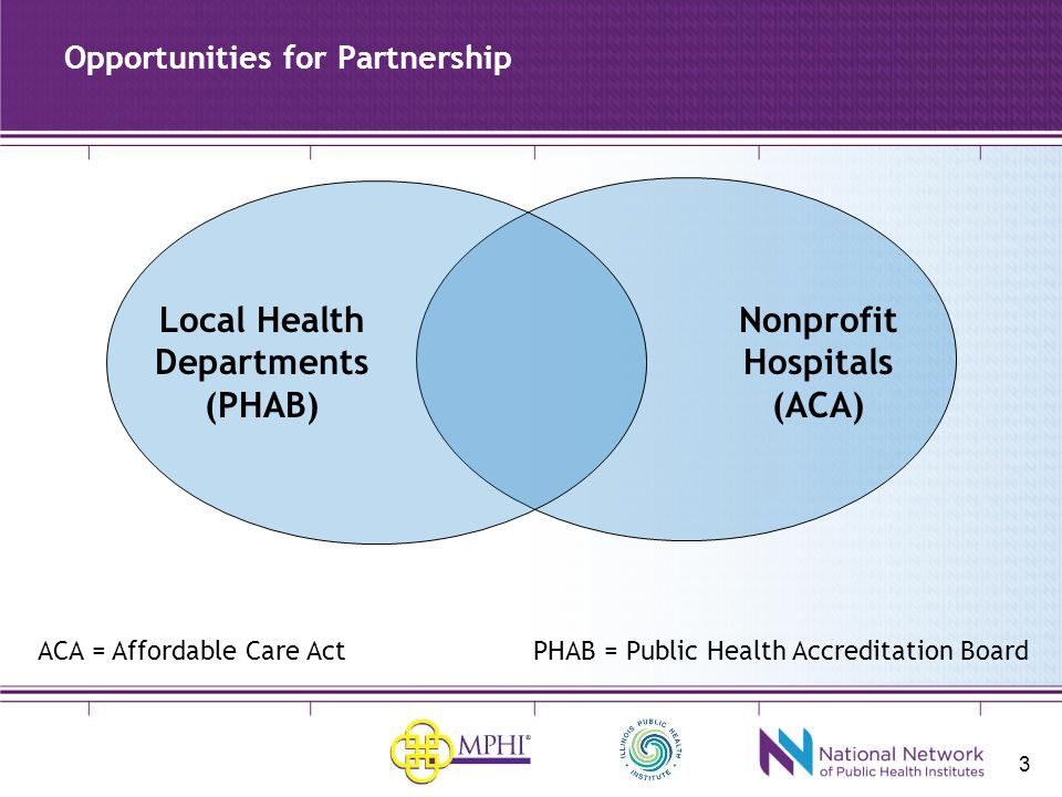 3 Opportunities for Partnership Nonprofit Hospitals (ACA) Local Health Departments (PHAB) ACA = Affordable Care Act PHAB = Public Health Accreditation Board