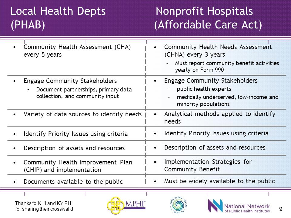 9 Local Health DeptsNonprofit Hospitals (PHAB) (Affordable Care Act) Community Health Assessment (CHA) every 5 years Engage Community Stakeholders –Document partnerships, primary data collection, and community input Variety of data sources to identify needs Identify Priority Issues using criteria Description of assets and resources Community Health Improvement Plan (CHIP) and implementation Documents available to the public Community Health Needs Assessment (CHNA) every 3 years -Must report community benefit activities yearly on Form 990 Engage Community Stakeholders –public health experts –medically underserved, low-income and minority populations Analytical methods applied to identify needs Identify Priority Issues using criteria Description of assets and resources Implementation Strategies for Community Benefit Must be widely available to the public Thanks to KHI and KY PHI for sharing their crosswalk!