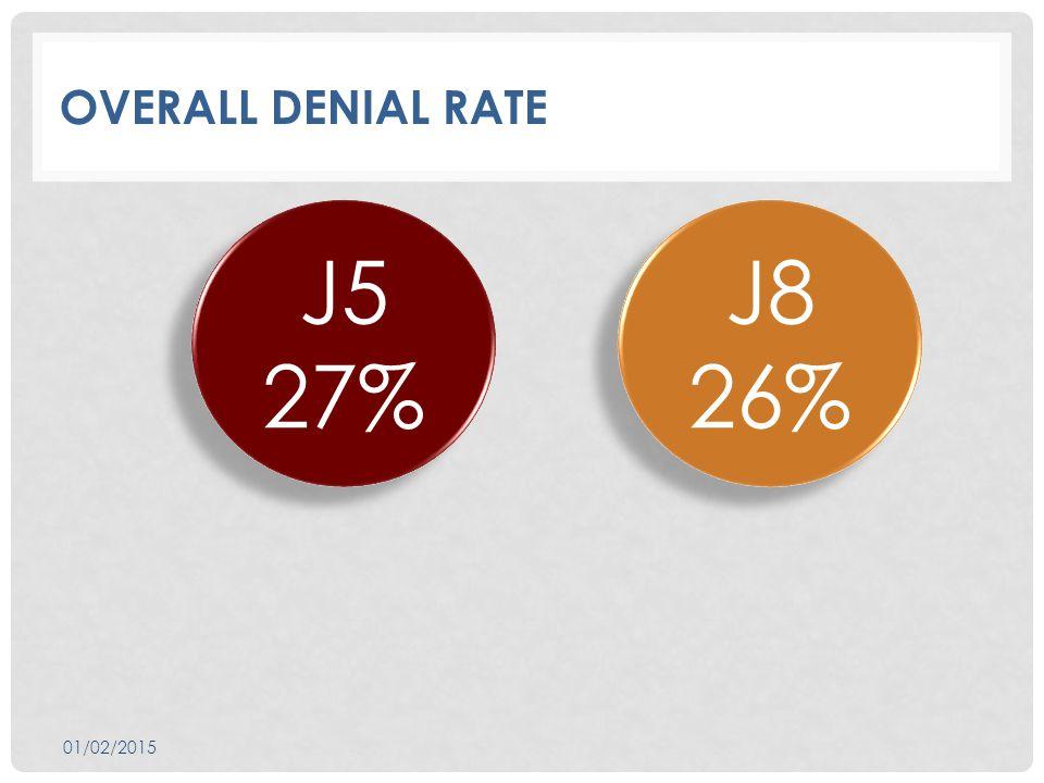 OVERALL DENIAL RATE J5 27% J8 26% J8 26% 01/02/2015