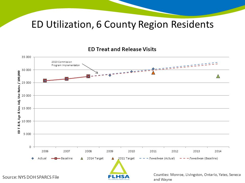 ED Utilization, 6 County Region Residents Source: NYS DOH SPARCS File Excludes: Self-pay, workers comp, no charge, other, CHAMPUS/VA, No-fault, Corrections Counties: Livingston, Ontario, Yates, Seneca and Wayne