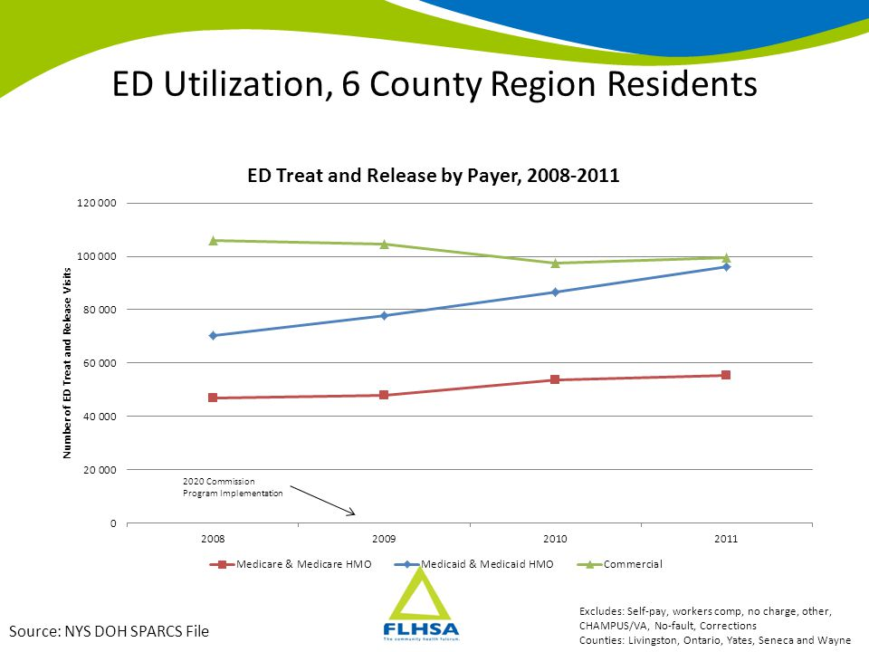 ED Utilization, 6 County Region Residents Source: NYS DOH SPARCS File Excludes: Self-pay, workers comp, no charge, other, CHAMPUS/VA, No-fault, Correc