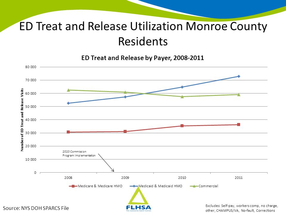 ED Treat and Release Utilization Monroe County Residents Source: NYS DOH SPARCS File Excludes: Self-pay, workers comp, no charge, other, CHAMPUS/VA, N