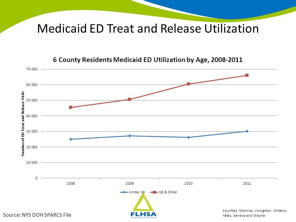 Medicaid ED Treat and Release Utilization Source: NYS DOH SPARCS File Counties: Livingston, Ontario, Yates, Seneca and Wayne