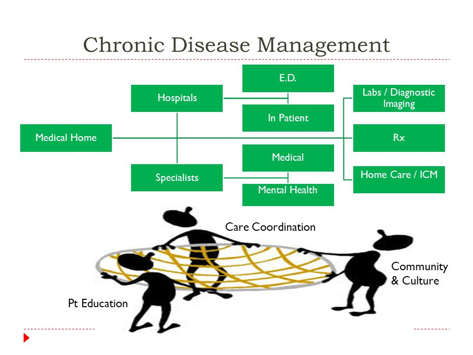 Chronic Disease Management Medical Home Labs / Diagnostic Imaging Rx Home Care / ICM Hospitals E.D.