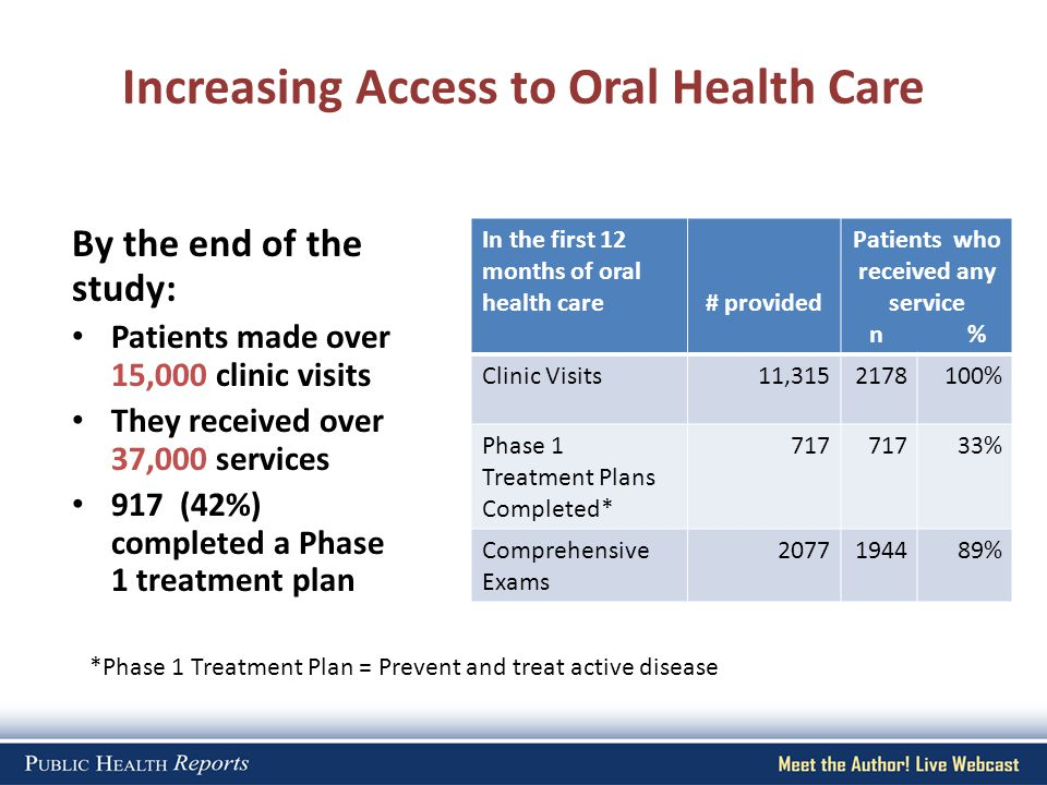 Increasing Access to Oral Health Care By the end of the study: Patients made over 15,000 clinic visits They received over 37,000 services 917 (42%) co