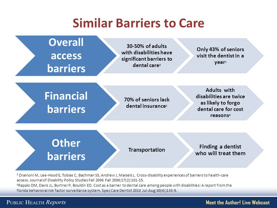 Similar Barriers to Care Overall access barriers 30-50% of adults with disabilities have significant barriers to dental care 3 Only 43% of seniors vis