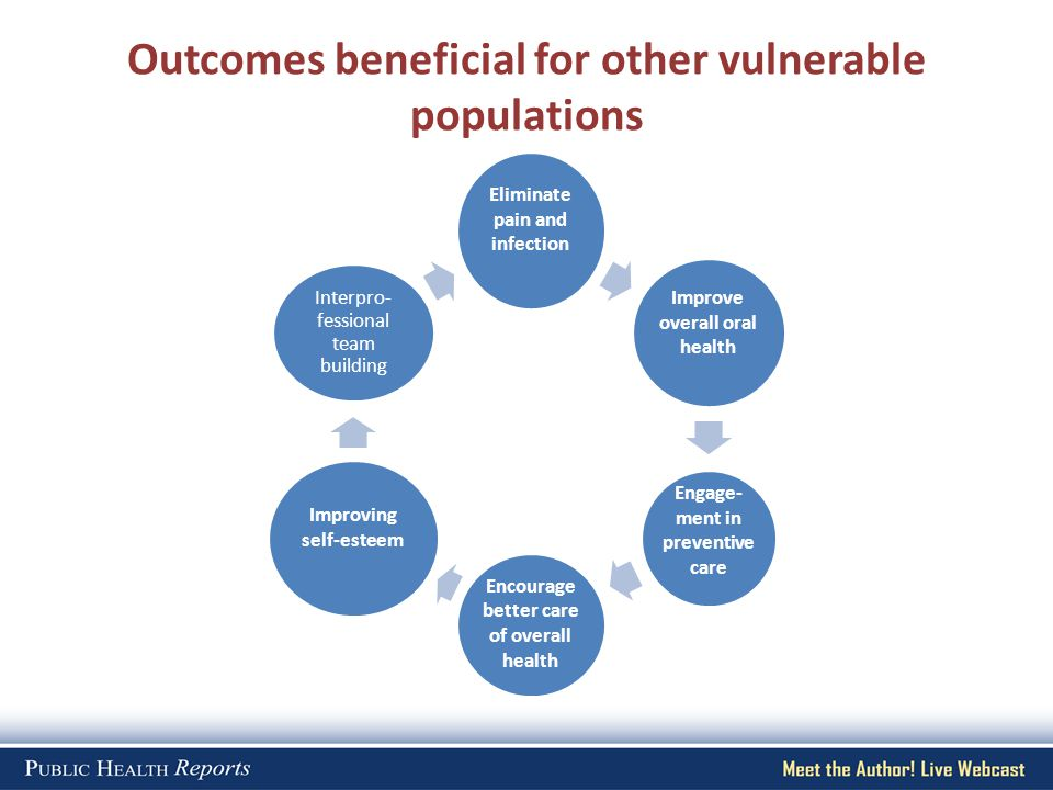 Outcomes beneficial for other vulnerable populations Eliminate pain and infection Improve overall oral health Engage- ment in preventive care Encourag