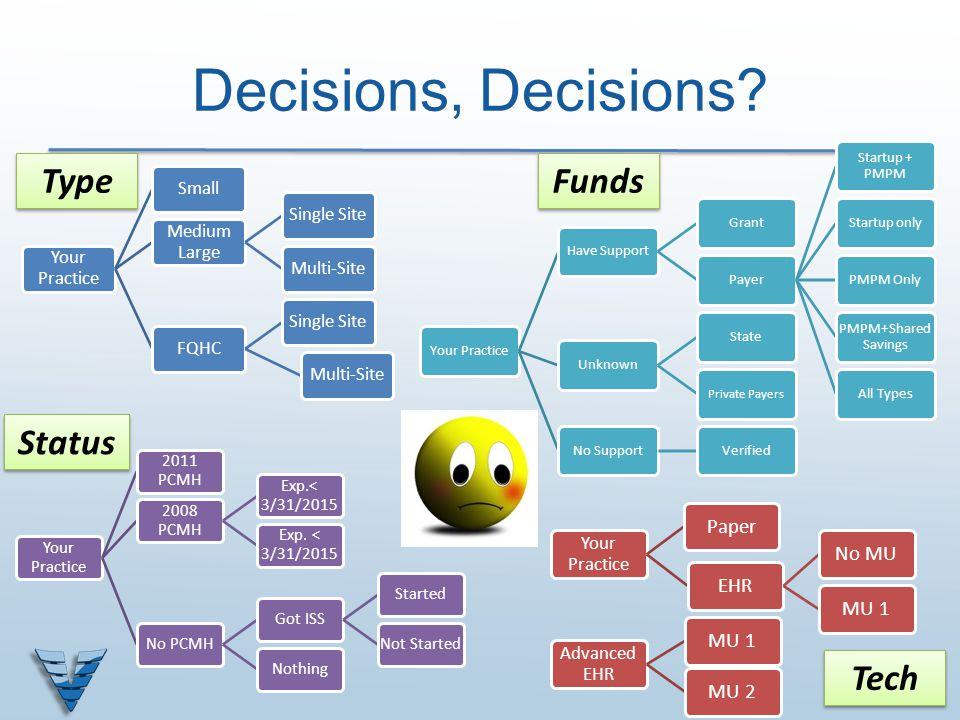Decisions, Decisions? Your Practice Small Medium Large Single SiteMulti-SiteFQHCSingle SiteMulti-Site Your Practice PaperEHRNo MUMU 1 Advanced EHR MU