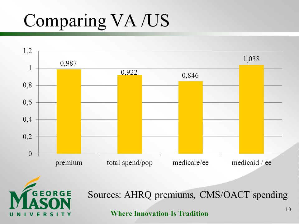 Where Innovation Is Tradition Comparing VA /US 13 Sources: AHRQ premiums, CMS/OACT spending