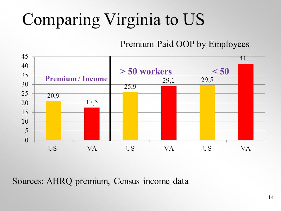 Comparing Virginia to US 14 Premium Paid OOP by Employees > 50 workers < 50 Sources: AHRQ premium, Census income data