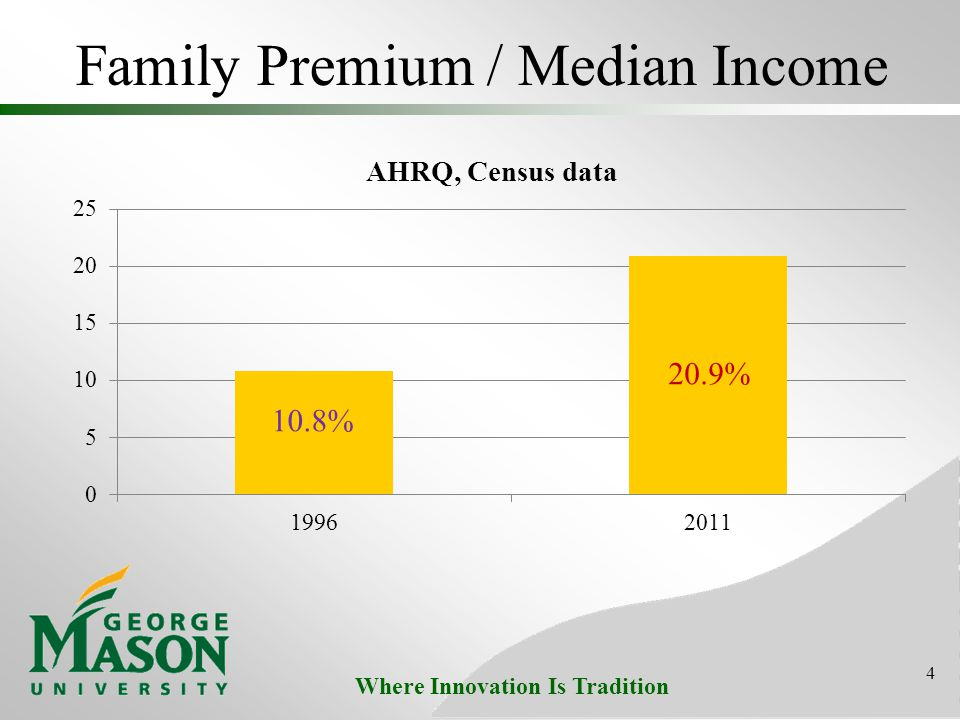 Where Innovation Is Tradition Family Premium / Median Income 4