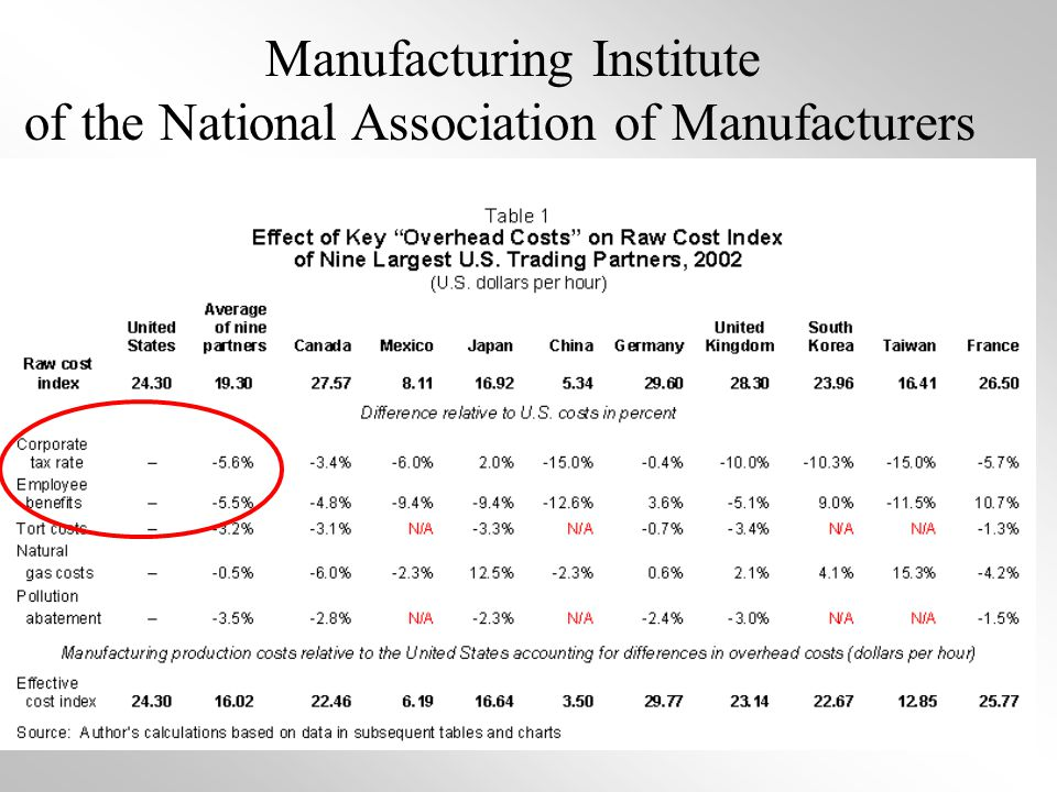 5 Manufacturing Institute of the National Association of Manufacturers