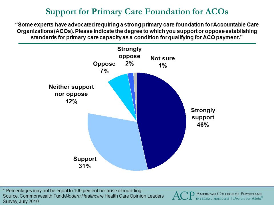 """Support for Primary Care Foundation for ACOs """"Some experts have advocated requiring a strong primary care foundation for Accountable Care Organization"""