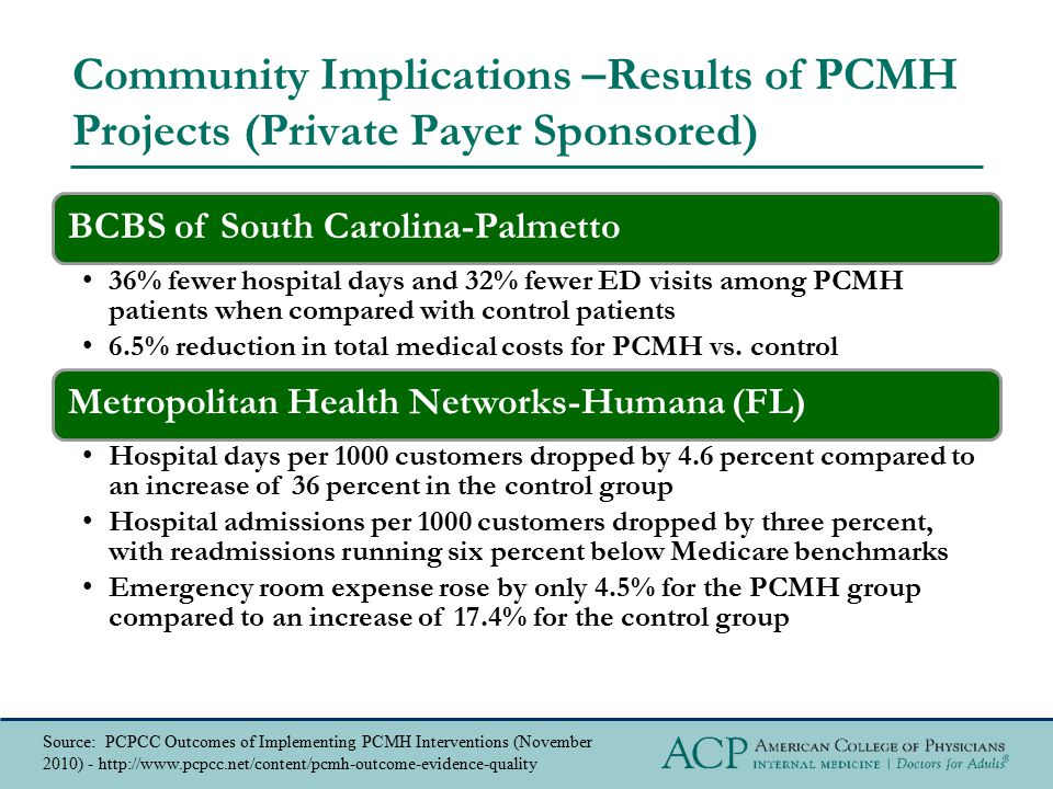 Community Implications –Results of PCMH Projects (Private Payer Sponsored) BCBS of South Carolina-Palmetto 36% fewer hospital days and 32% fewer ED vi