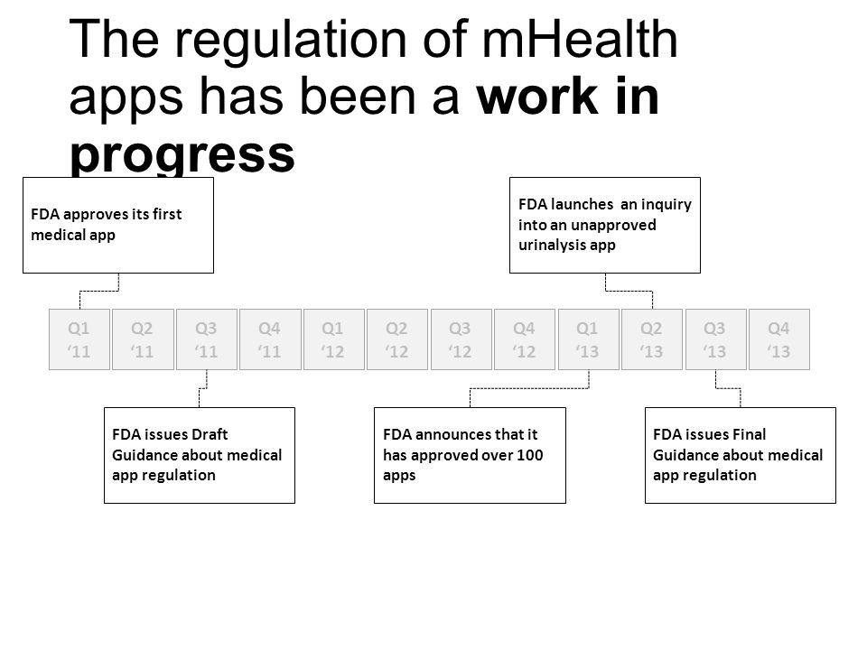 The regulation of mHealth apps has been a work in progress Q1 '11 Q2 '11 Q3 '11 Q4 '11 Q1 '12 Q2 '12 Q3 '12 Q4 '12 Q1 '13 Q2 '13 Q3 '13 Q4 '13 FDA approves its first medical app FDA issues Draft Guidance about medical app regulation FDA announces that it has approved over 100 apps FDA launches an inquiry into an unapproved urinalysis app FDA issues Final Guidance about medical app regulation
