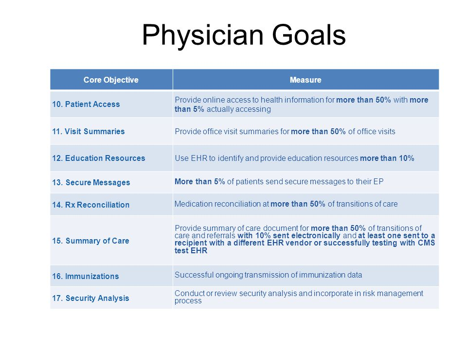 Physician Goals Core ObjectiveMeasure 10.