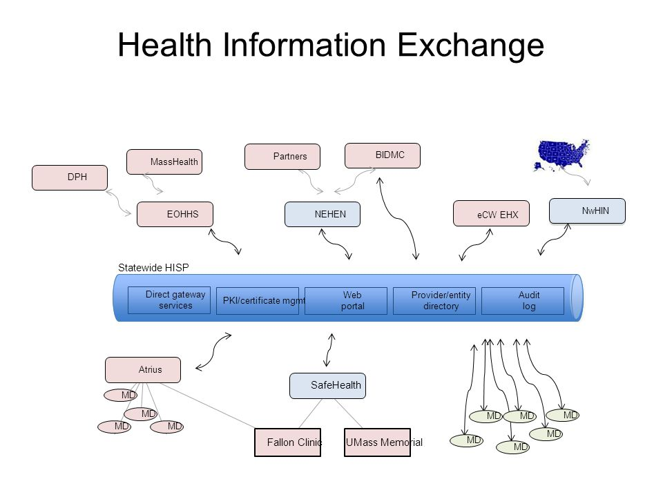 Health Information Exchange eCW EHX NEHEN SafeHealth MD Fallon ClinicUMass Memorial Statewide HISP PKI/certificate mgmt Web portal Provider/entity directory Audit log MD BIDMC Partners Direct gateway services EOHHS NwHIN MassHealth DPH Atrius