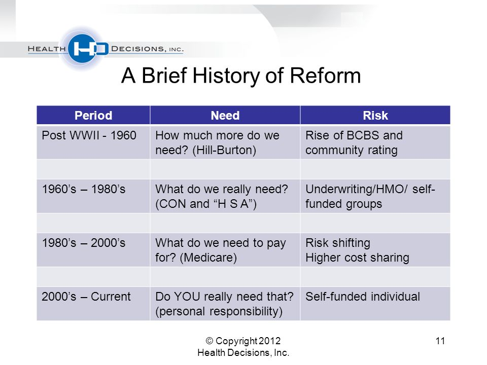 A Brief History of Reform PeriodNeedRisk Post WWII - 1960How much more do we need.
