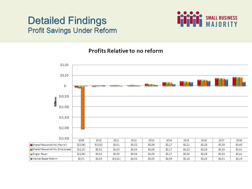 Detailed Findings Profit Savings Under Reform