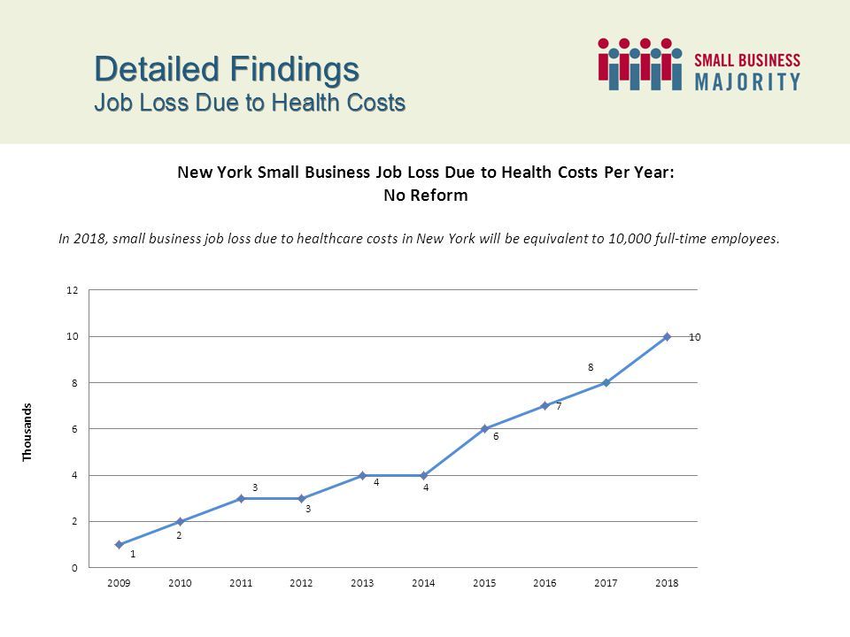Detailed Findings Job Loss Impact Under Reform