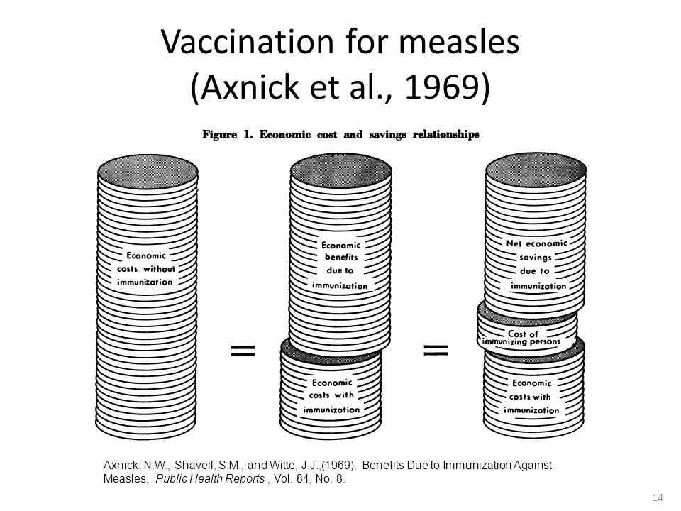 Vaccination for measles (Axnick et al., 1969) Axnick, N.W., Shavell, S.M., and Witte, J.J.,(1969).