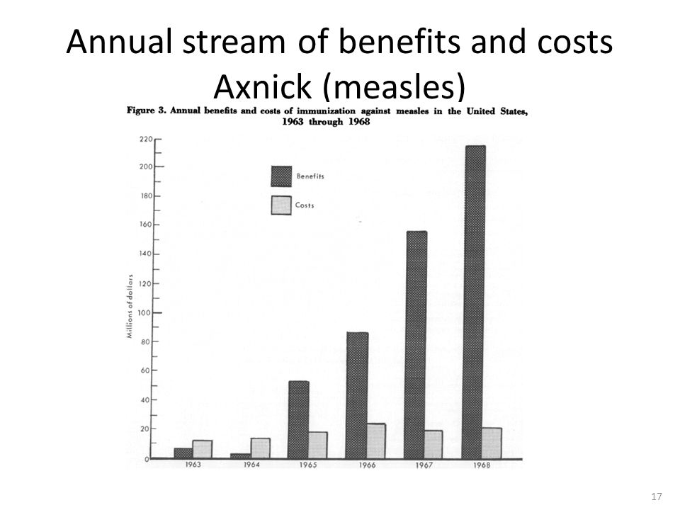 Annual stream of benefits and costs Axnick (measles) 17