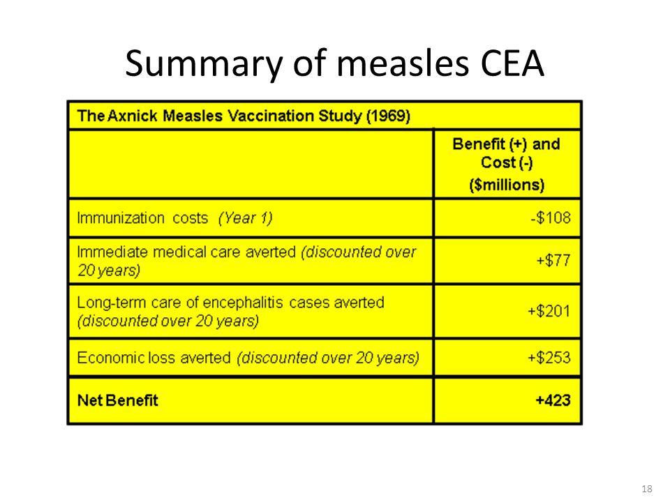 Summary of measles CEA 18